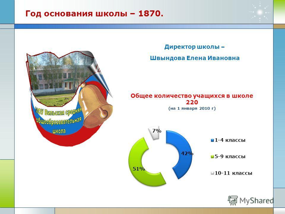 Год основания школы – 1870. Директор школы – Швындова Елена Ивановна