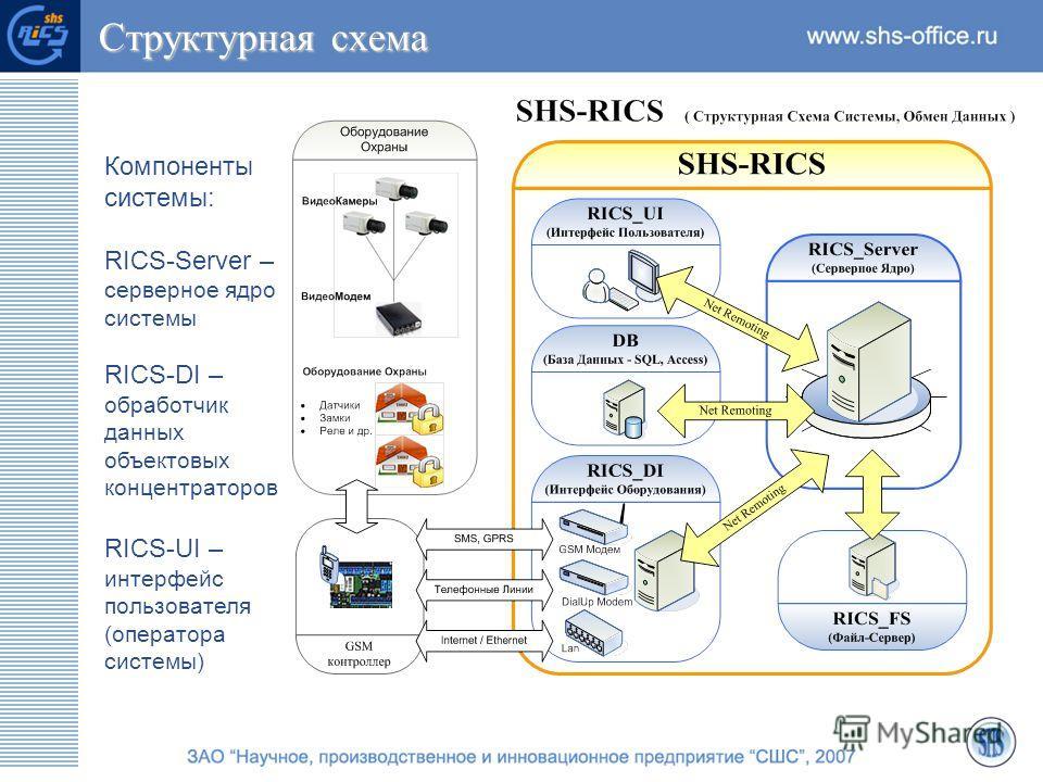 Структурная схема Структурная схема Компоненты системы: RICS-Server – серверное ядро системы RICS-DI – обработчик данных объектовых концентраторов RICS-UI – интерфейс пользователя (оператора системы)