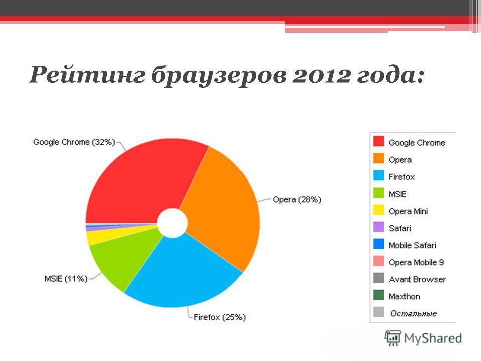 Рейтинг браузеров 2012 года: