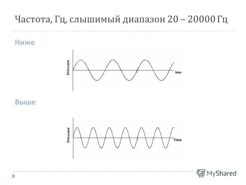 Частота, Гц, слышимый диапазон 20 – 20000 Гц Ниже Выше