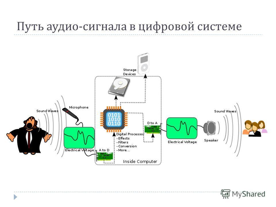 Путь аудио - сигнала в цифровой системе