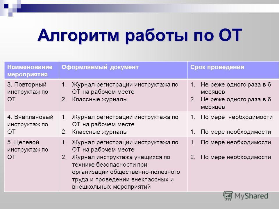 От-1 Инструкция По Проведению Противопожарного Инструктажа