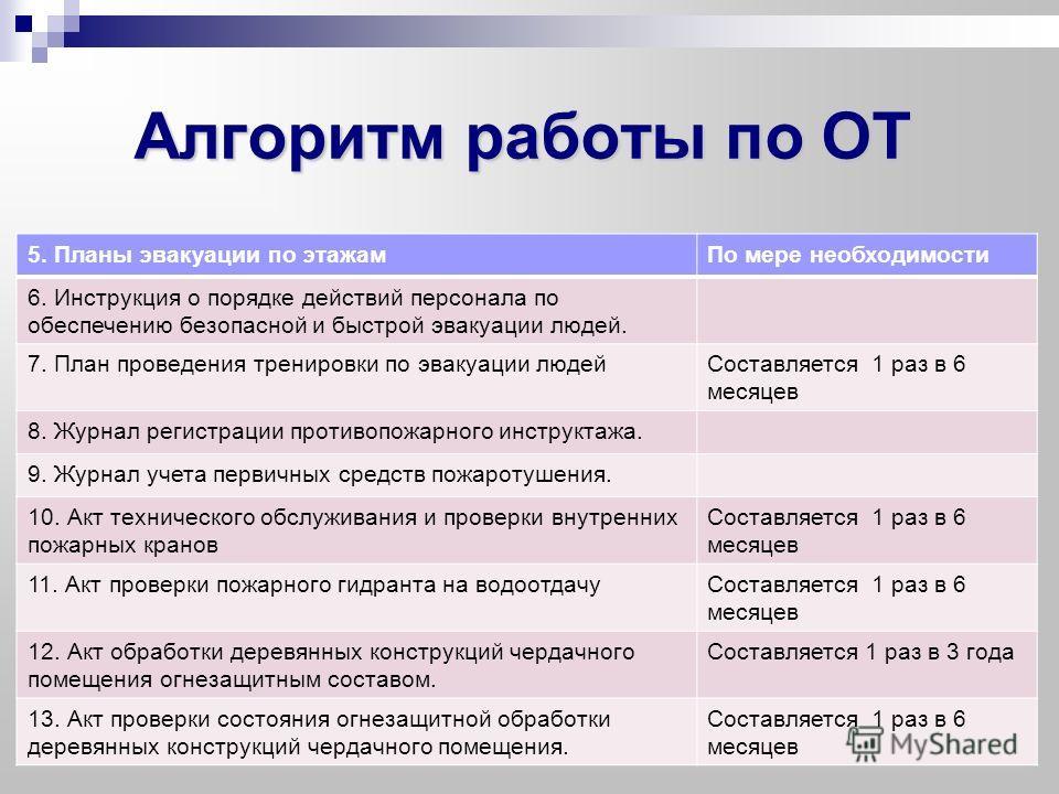 Алгоритм работы по ОТ 5. Планы эвакуации по этажамПо мере необходимости 6. Инструкция о порядке действий персонала по обеспечению безопасной и быстрой эвакуации людей. 7. План проведения тренировки по эвакуации людейСоставляется 1 раз в 6 месяцев 8.