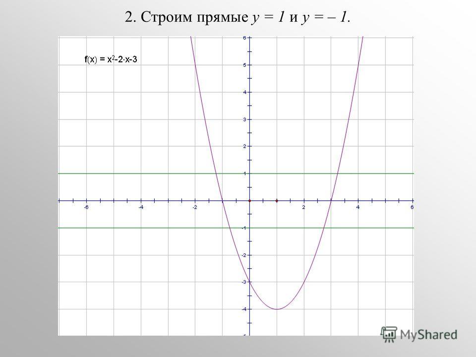 2. Строим прямые у = 1 и у = – 1.