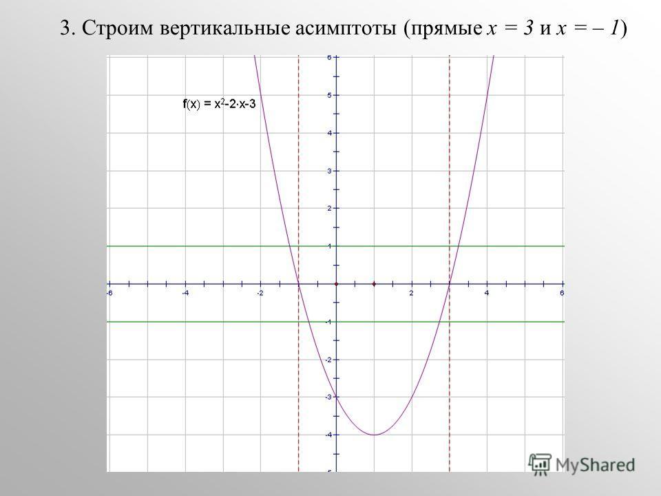 3. Строим вертикальные асимптоты (прямые х = 3 и х = – 1)