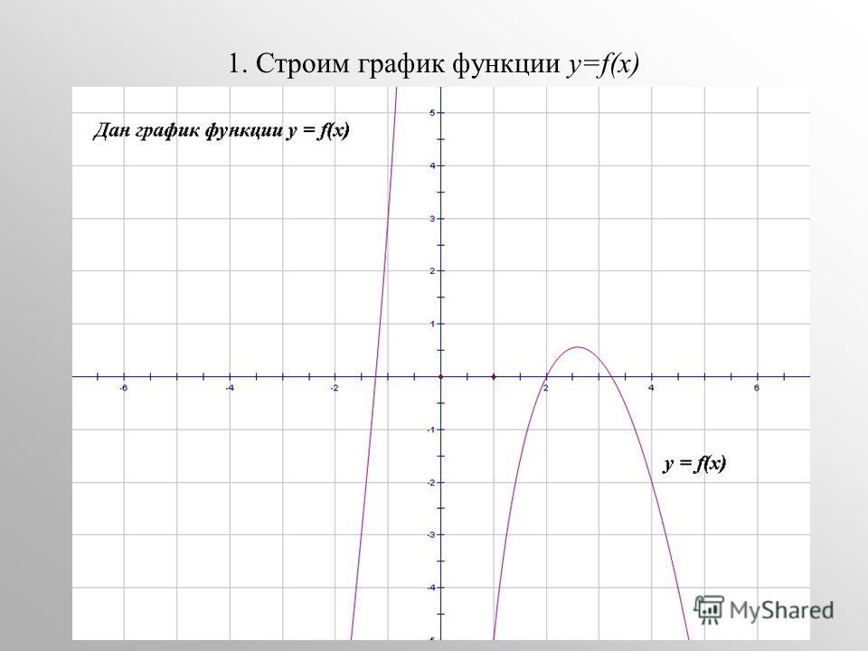 1. Строим график функции у=f(x)