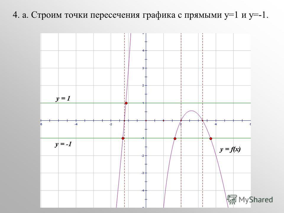 4. а. Строим точки пересечения графика с прямыми у=1 и у=-1.