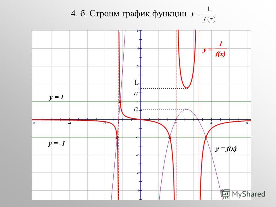 4. б. Строим график функции