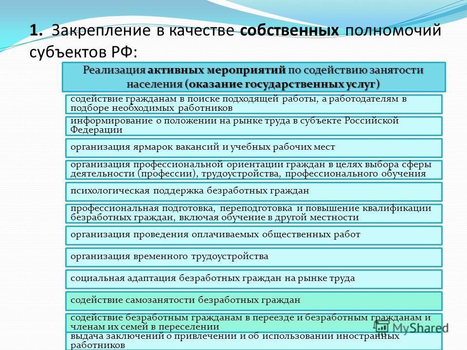Реализация активных мероприятий по содействию занятости населения (оказание государственных услуг) 1. Закрепление в качестве собственных полномочий субъектов РФ: содействие гражданам в поиске подходящей работы, а работодателям в подборе необходимых р