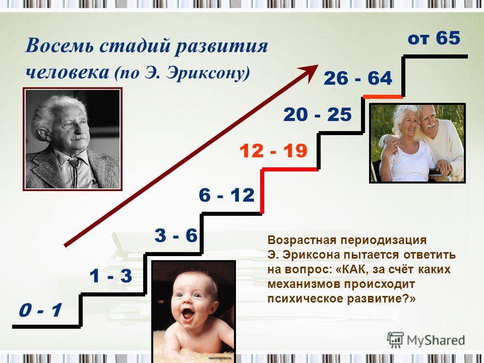 Восемь стадий развития человека (по Э. Эриксону) 0 - 1 1 - 3 3 - 6 6 - 12 12 - 19 20 - 25 26 - 64 от 65 Возрастная периодизация Э. Эриксона пытается ответить на вопрос: «КАК, за счёт каких механизмов происходит психическое развитие?»