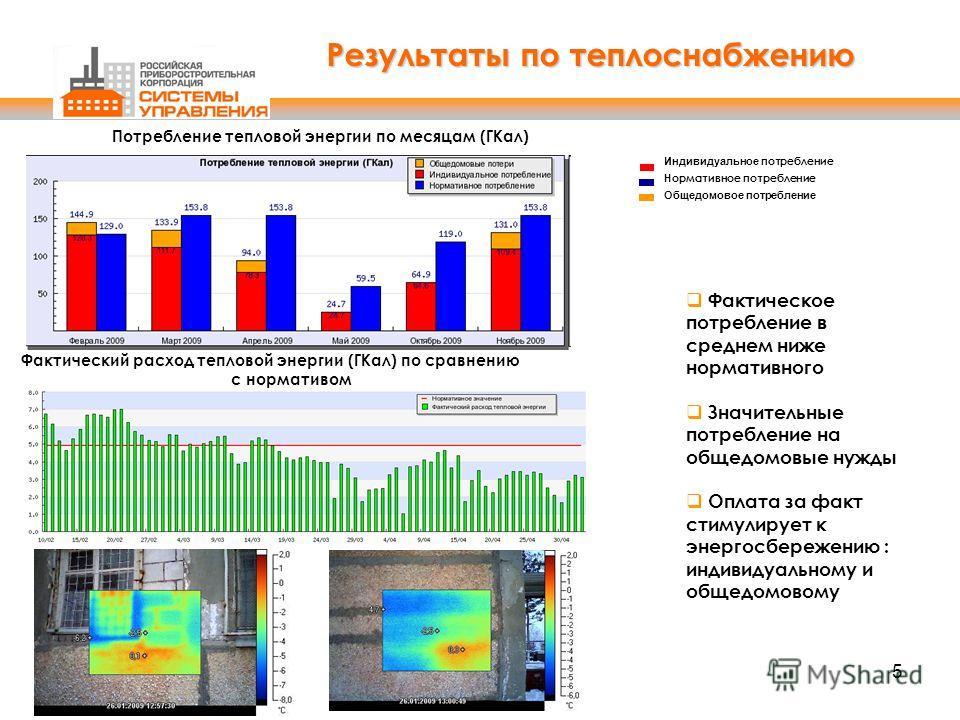 Результаты по теплоснабжению Фактическое потребление в среднем ниже нормативного Значительные потребление на общедомовые нужды Оплата за факт стимулирует к энергосбережению : индивидуальному и общедомовому Фактический расход тепловой энергии (ГКал) п