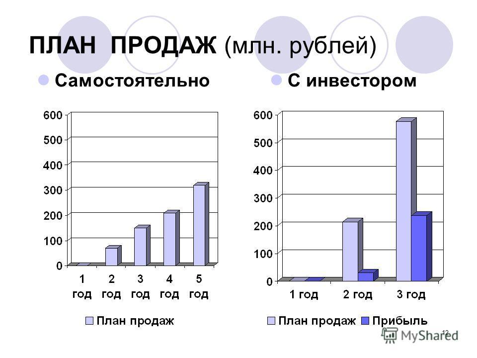 12 ПЛАН ПРОДАЖ (млн. рублей) Самостоятельно С инвестором