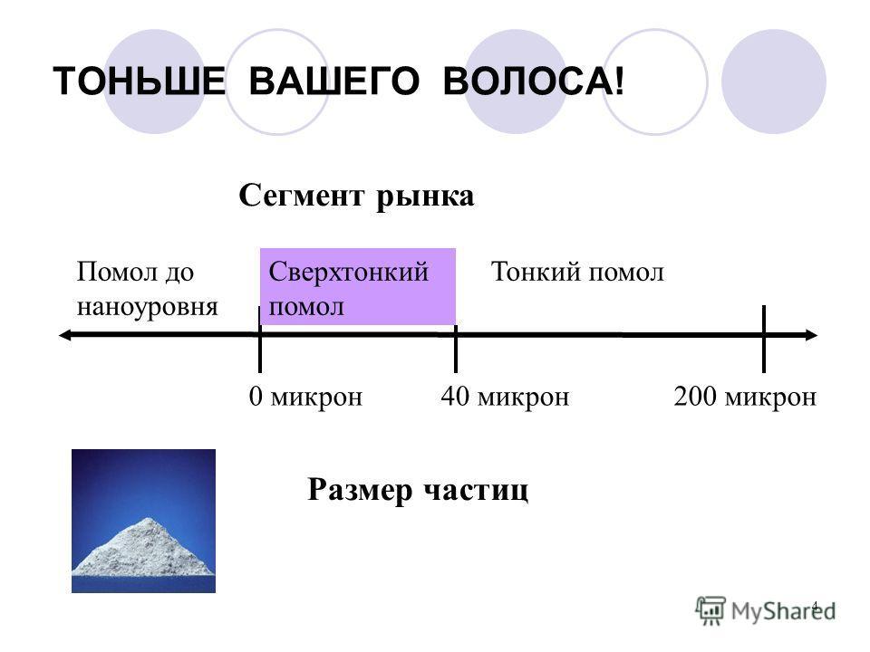 4 ТОНЬШЕ ВАШЕГО ВОЛОСА! 0 микрон 40 микрон 200 микрон Тонкий помолСверхтонкий помол Помол до наноуровня Сегмент рынка Размер частиц