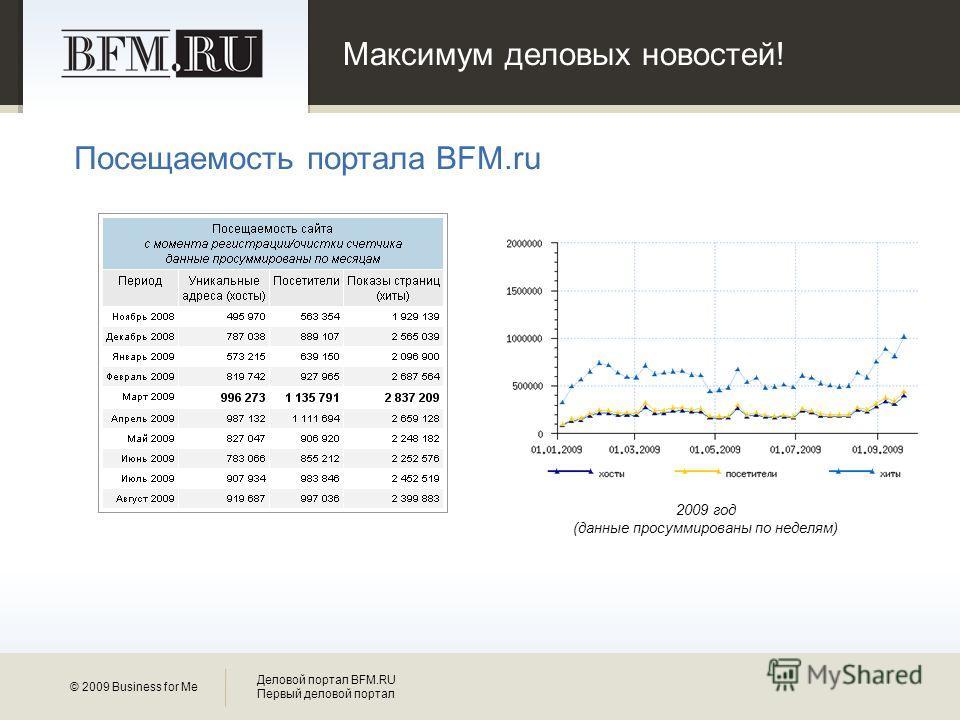 Максимум деловых новостей! Посещаемость портала BFM.ru © 2009 Business for Me Деловой портал BFM.RU Первый деловой портал 2009 год (данные просуммированы по неделям)