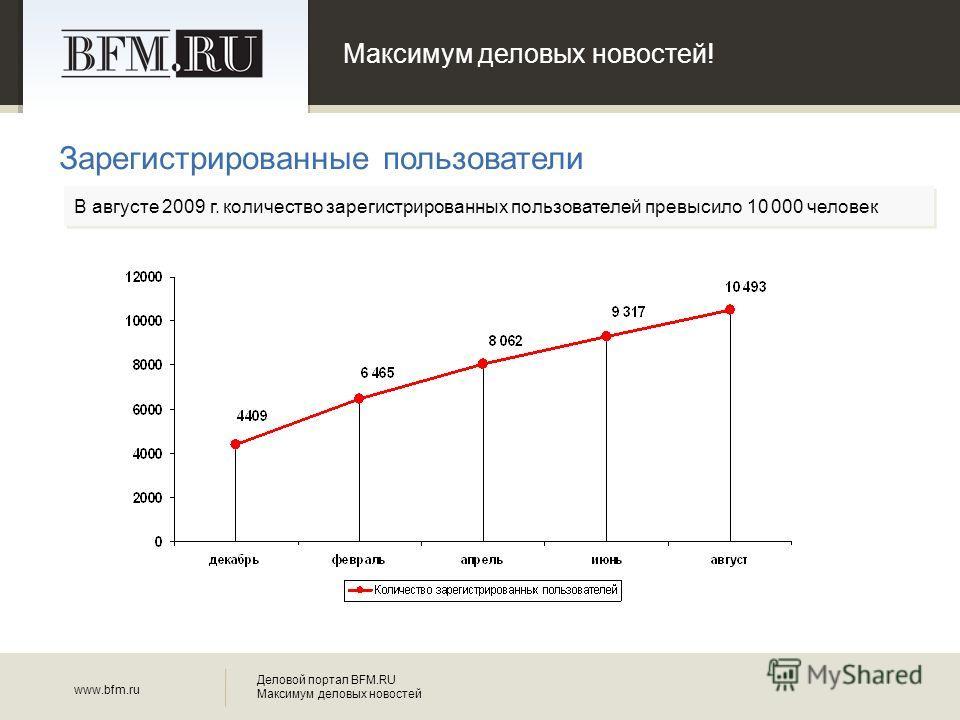 Максимум деловых новостей! Зарегистрированные пользователи www.bfm.ru Деловой портал BFM.RU Максимум деловых новостей В августе 2009 г. количество зарегистрированных пользователей превысило 10 000 человек