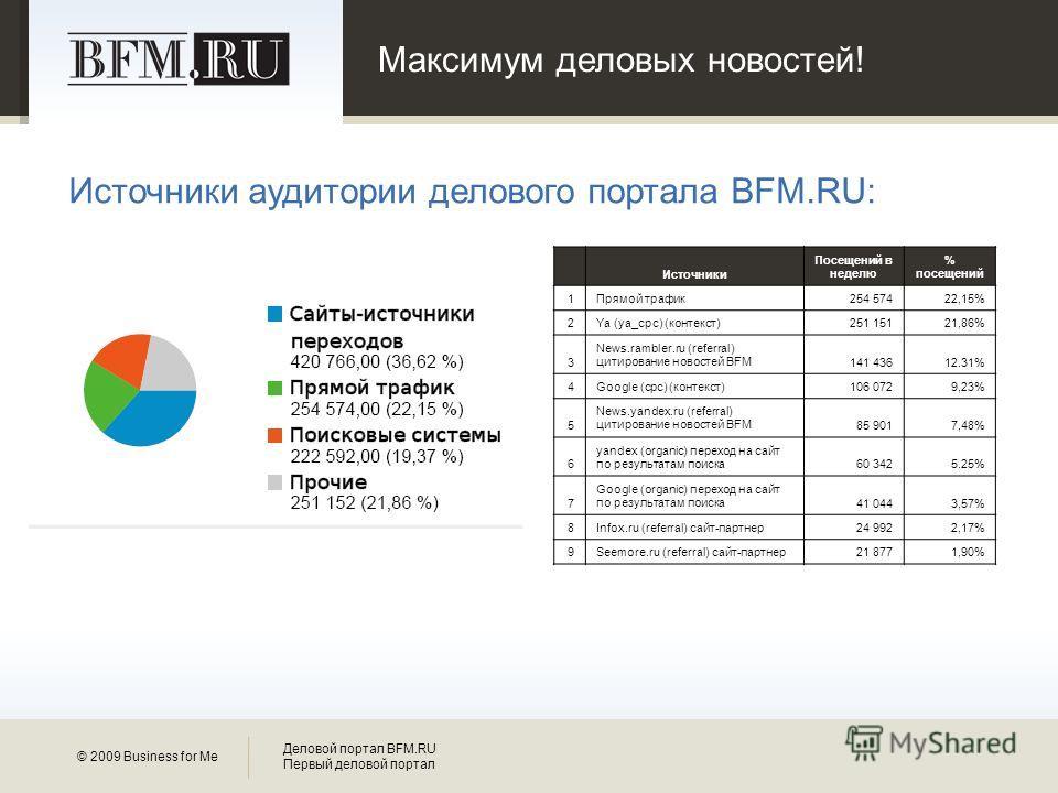 Максимум деловых новостей! © 2009 Business for Me Деловой портал BFM.RU Первый деловой портал Источники аудитории делового портала BFM.RU: Источники Посещений в неделю % посещений 1Прямой трафик254 57422,15% 2Ya (ya_cpc) (контекст)251 15121,86% 3 New
