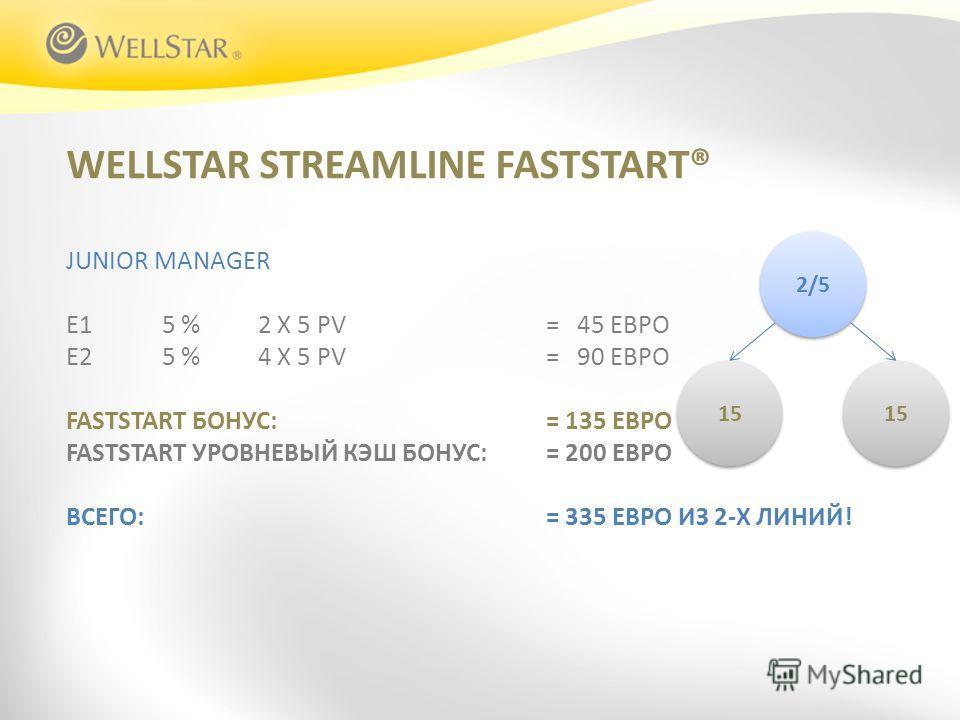 WELLSTAR STREAMLINE FASTSTART® JUNIOR MANAGER E15 %2 X 5 PV = 45 ЕВРО E25 %4 X 5 PV = 90 ЕВРО FASTSTART БОНУС:= 135 ЕВРО FASTSTART УРОВНЕВЫЙ КЭШ БОНУС: = 200 ЕВРО ВСЕГО: = 335 ЕВРО ИЗ 2-Х ЛИНИЙ! 2/5 15