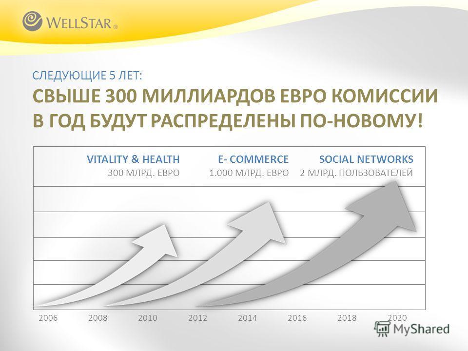 20062008201020122014201620182020 СЛЕДУЮЩИЕ 5 ЛЕТ: СВЫШЕ 300 МИЛЛИАРДОВ ЕВРО КОМИССИИ В ГОД БУДУТ РАСПРЕДЕЛЕНЫ ПО-НОВОМУ! E- COMMERCE 1.000 МЛРД. ЕВРО VITALITY & HEALTH 300 МЛРД. ЕВРО SOCIAL NETWORKS 2 МЛРД. ПОЛЬЗОВАТЕЛЕЙ