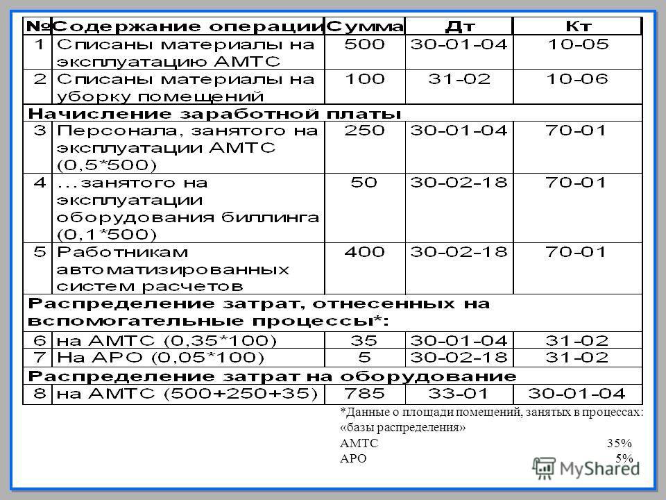 16 *Данные о площади помещений, занятых в процессах: «базы распределения» АМТС 35% АРО 5%