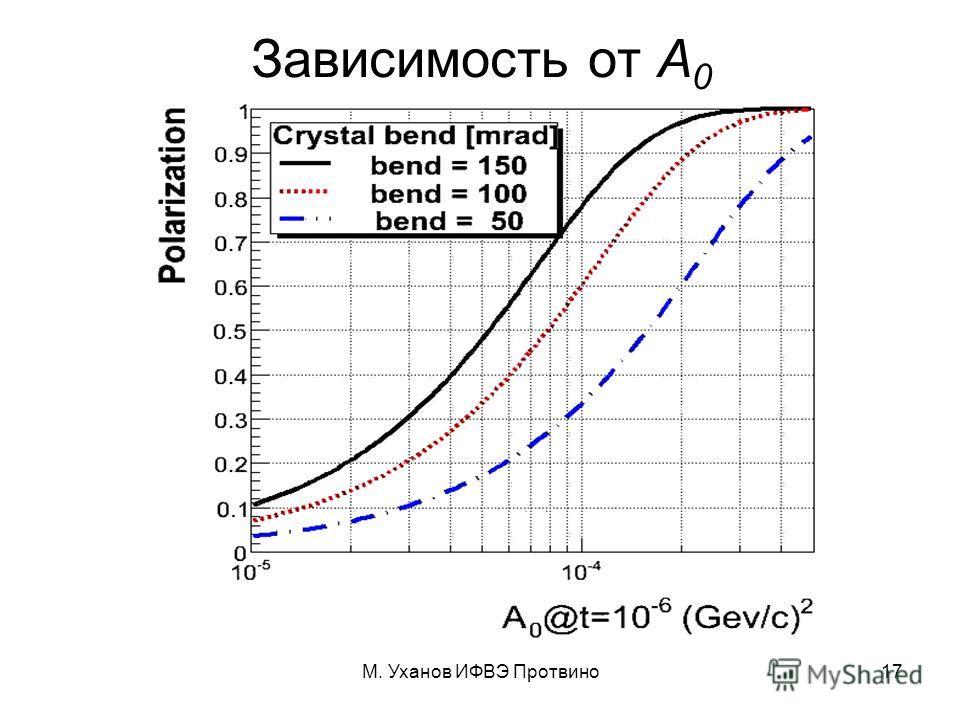 М. Уханов ИФВЭ Протвино17 Зависимость от A 0