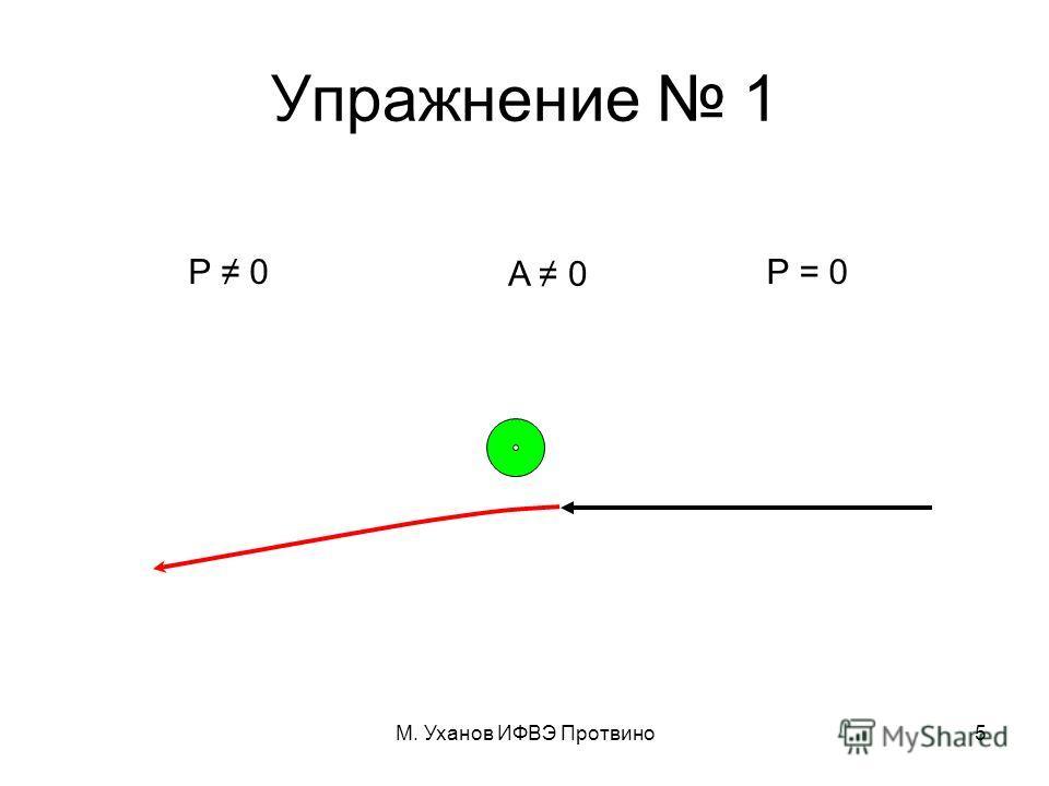 М. Уханов ИФВЭ Протвино5 Упражнение 1 P = 0 A 0 P 0