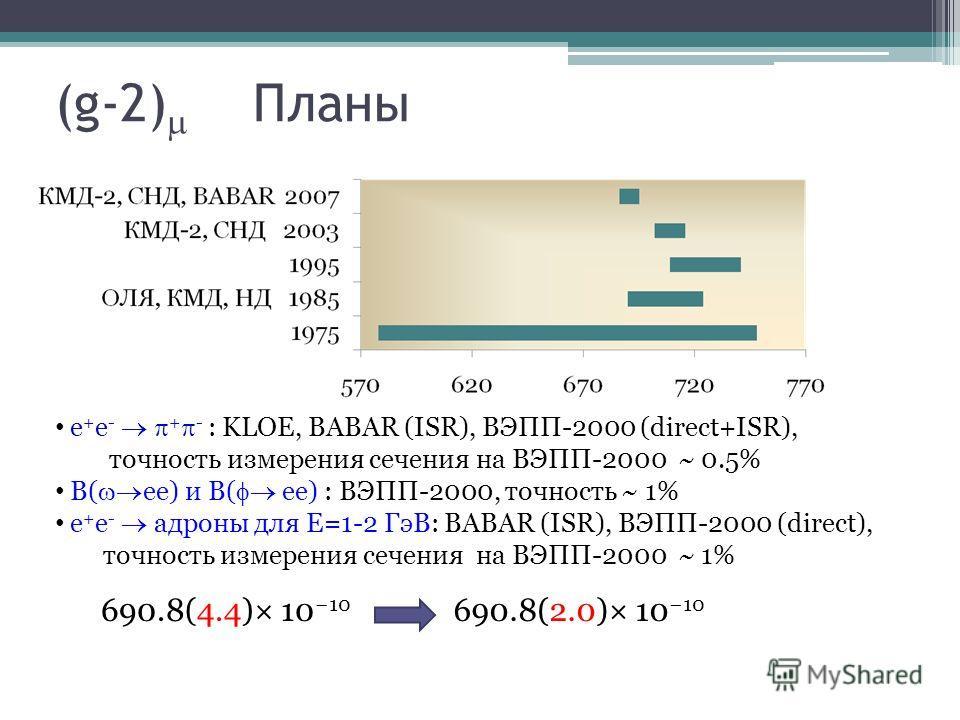 (g-2) Планы е + e - + - : KLOE, BABAR (ISR), ВЭПП-2000 (direct+ISR), точность измерения сечения на ВЭПП-2000 ~ 0.5% B( ee) и B( ee) : ВЭПП-2000, точность ~ 1% е + e - адроны для E=1-2 ГэВ: BABAR (ISR), ВЭПП-2000 (direct), точность измерения сечения н