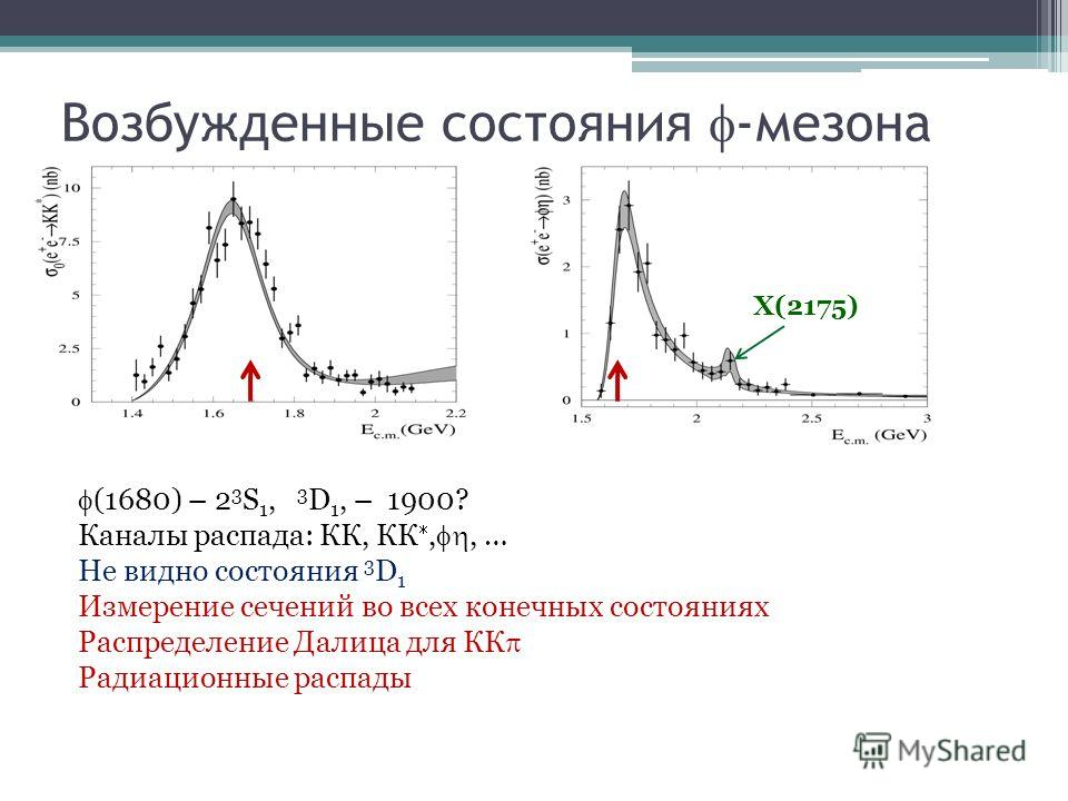 (1680) – 2 3 S 1, 3 D 1, – 1900? Каналы распада: КК, КК,, … Не видно состояния 3 D 1 Измерение сечений во всех конечных состояниях Распределение Далица для КК Радиационные распады Возбужденные состояния -мезона X(2175)