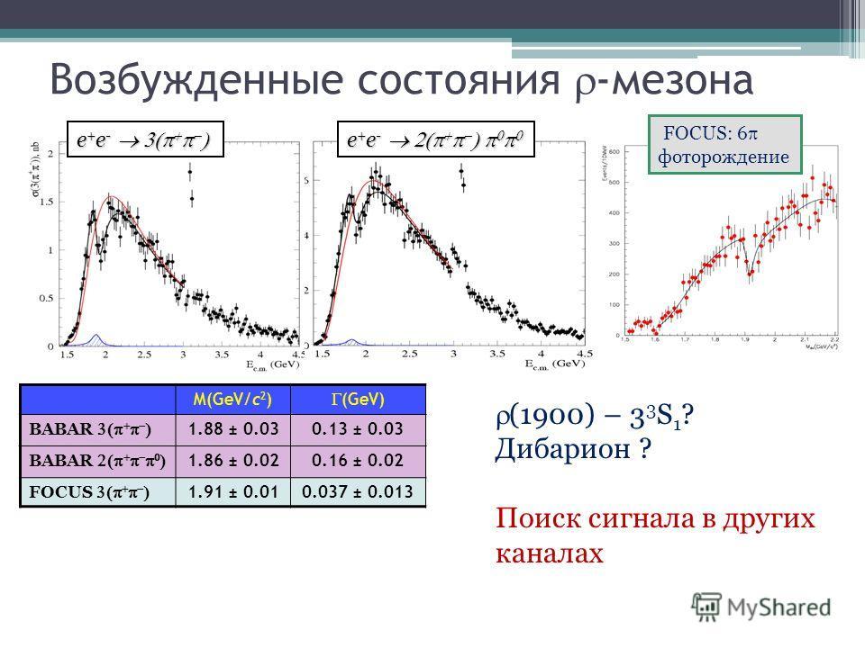 Возбужденные состояния -мезона (1900) – 3 3 S 1 ? Дибарион ? Поиск сигнала в других каналах e + e - e + e - FOCUS: 6 фоторождение M(GeV/c 2 ) (GeV) BABAR 1.88 ± 0.030.13 ± 0.03 BABAR 1.86 ± 0.020.16 ± 0.02 FOCUS 1.91 ± 0.010.037 ± 0.013