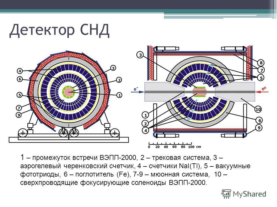 Детектор СНД 1 – промежуток встречи ВЭПП-2000, 2 – трековая система, 3 – аэрогелевый черенковский счетчик, 4 – счетчики NaI(Tl), 5 – вакуумные фототриоды, 6 – поглотитель (Fe), 7-9 – мюонная система, 10 – сверхпроводящие фокусирующие соленоиды ВЭПП-2