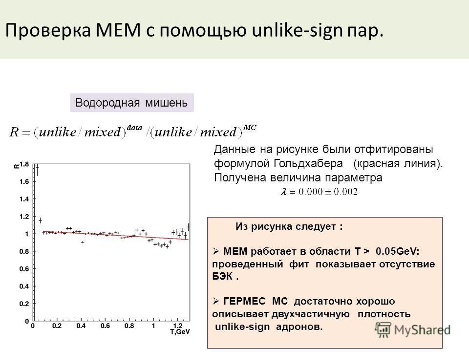 Проверка MEM с помощью unlike-sign пар. Из рисунка следует : MEM работает в области T > 0.05GeV: проведенный фит показывает отсутствие БЭК. ГЕРМЕС MC достаточно хорошо описывает двухчастичную плотность unlike-sign адронов. Водородная мишень Данные на