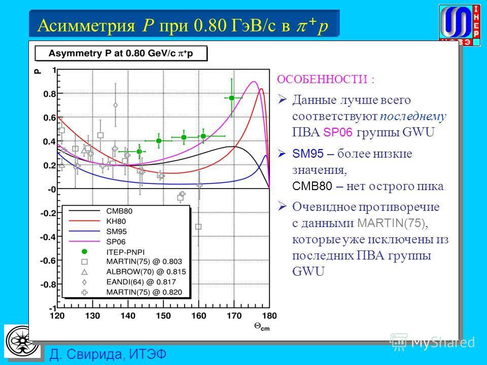 Д. Свирида, ИТЭФ Асимметрия P при 0.80 ГэВ/c в + p ОСОБЕННОСТИ : Данные лучше всего соответствуют последнему ПВА SP06 группы GWU SM95 – более низкие значения, CMB80 – нет острого пика Очевидное противоречие с данными MARTIN(75), которые уже исключены