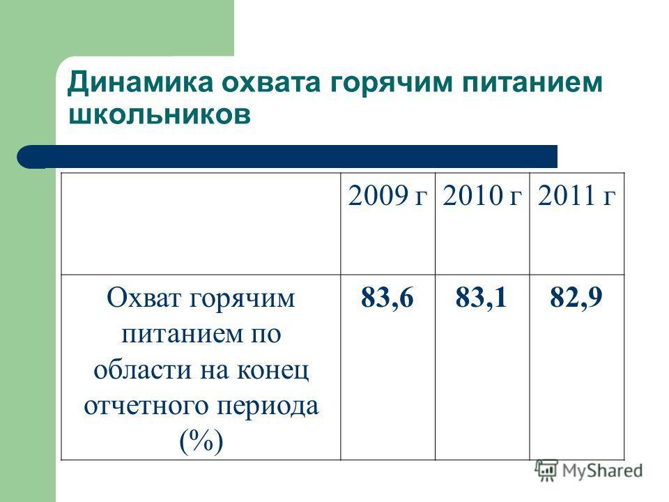 Динамика охвата горячим питанием школьников 2009 г2010 г2011 г Охват горячим питанием по области на конец отчетного периода (%) 83,683,683,182,9