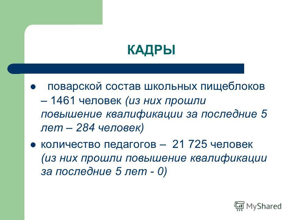 КАДРЫ поварской состав школьных пищеблоков – 1461 человек (из них прошли повышение квалификации за последние 5 лет – 284 человек) количество педагогов – 21 725 человек (из них прошли повышение квалификации за последние 5 лет - 0)