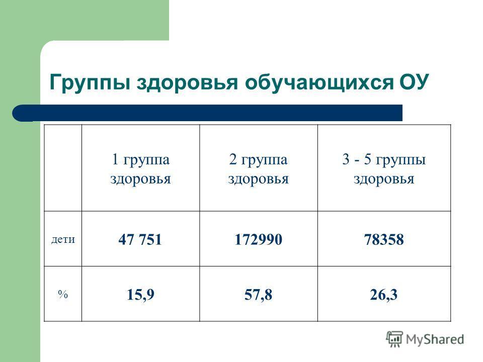 Группы здоровья обучающихся ОУ 1 группа здоровья 2 группа здоровья 3 - 5 группы здоровья дети 47 75117299078358 % 15,957,826,3