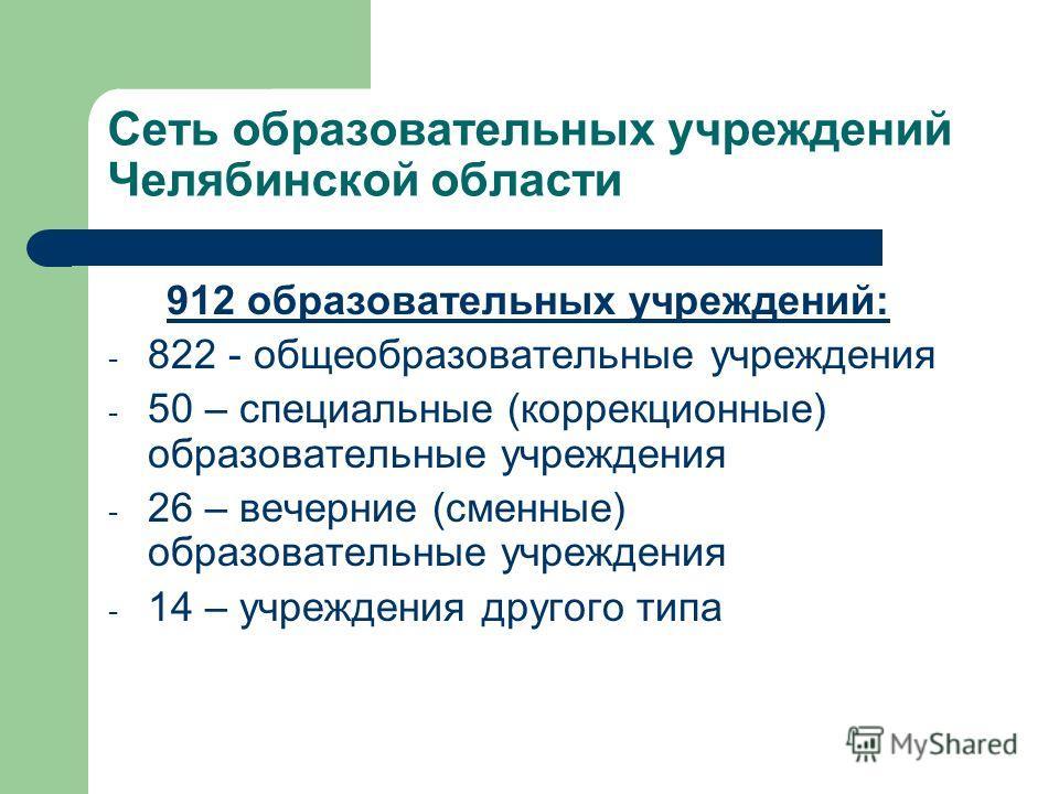 Сеть образовательных учреждений Челябинской области 912 образовательных учреждений: - 822 - общеобразовательные учреждения - 50 – специальные (коррекционные) образовательные учреждения - 26 – вечерние (сменные) образовательные учреждения - 14 – учреж