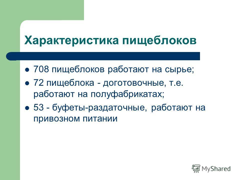 Характеристика пищеблоков 708 пищеблоков работают на сырье; 72 пищеблока - доготовочные, т.е. работают на полуфабрикатах; 53 - буфеты-раздаточные, работают на привозном питании