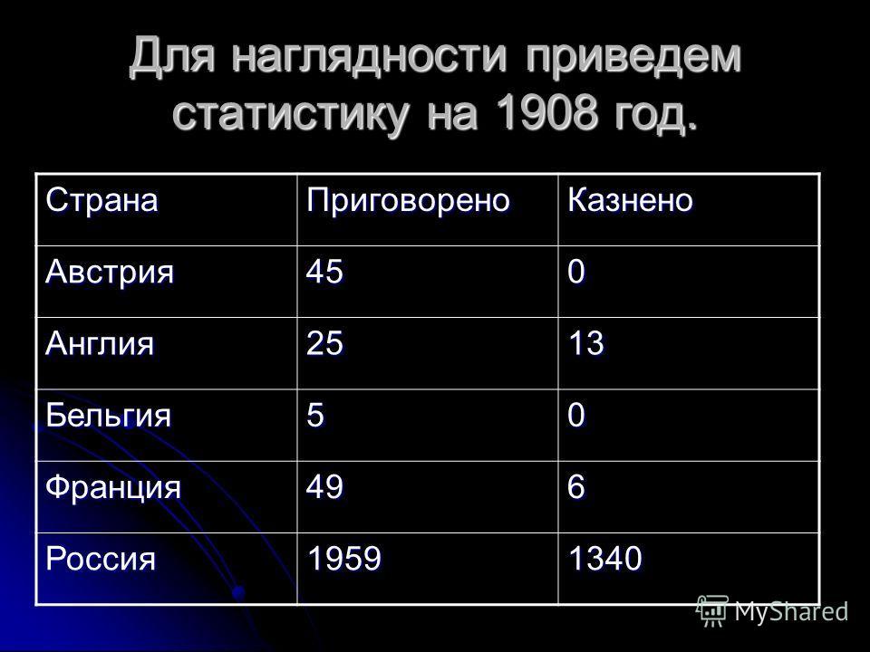 Для наглядности приведем статистику на 1908 год. СтранаПриговореноКазнено Австрия450 Англия2513 Бельгия50 Франция496 Россия19591340