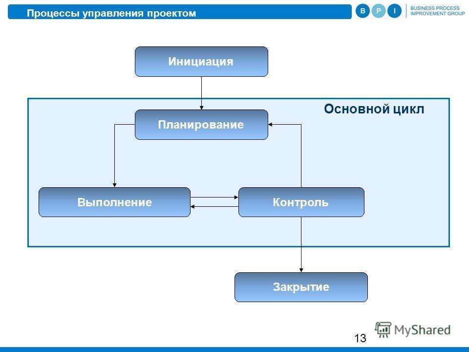 13 Инициация Планирование ВыполнениеКонтроль Закрытие Основной цикл Процессы управления проектом