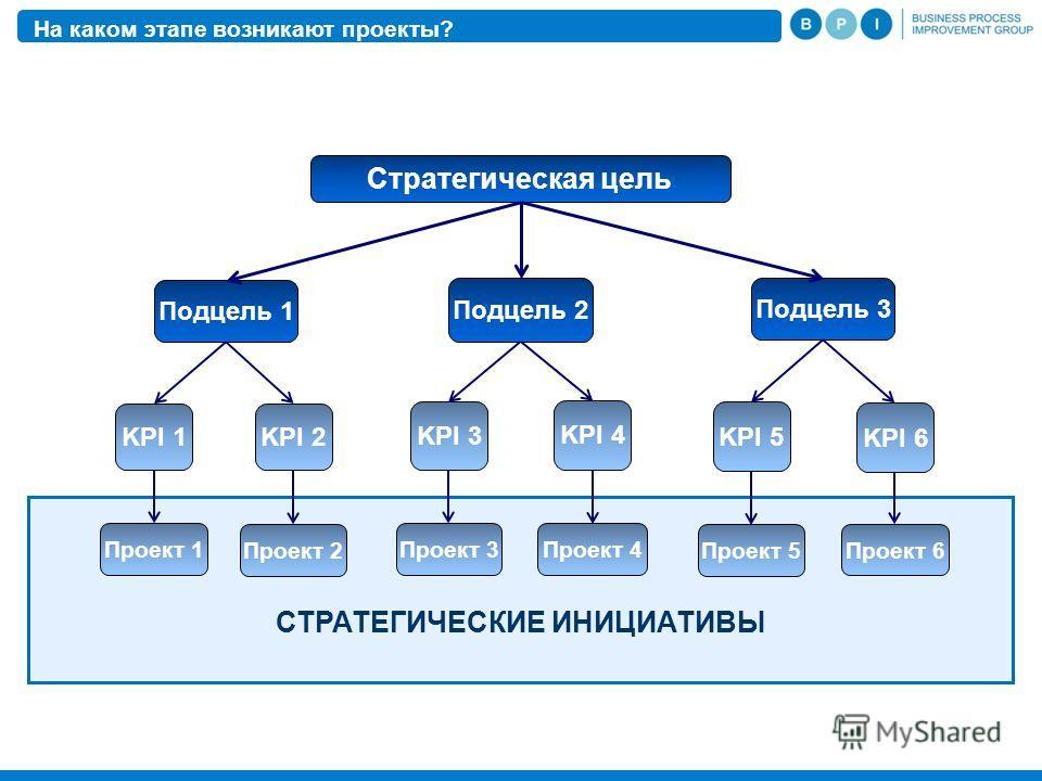 СТРАТЕГИЧЕСКИЕ ИНИЦИАТИВЫ На каком этапе возникают проекты? Стратегическая цель Подцель 1 Подцель 2 Подцель 3 KPI 1 KPI 2 KPI 3 KPI 4 KPI 5 KPI 6 Проект 1 Проект 2 Проект 3Проект 4 Проект 5 Проект 6