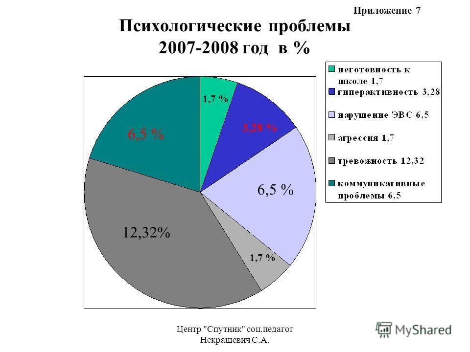 Центр Спутник соц.педагог Некрашевич С.А. Психологические проблемы 2007-2008 год в % 6,5 % 12,32% 1,7 % 6,5 % 3,28 % 1,7 % Приложение 7
