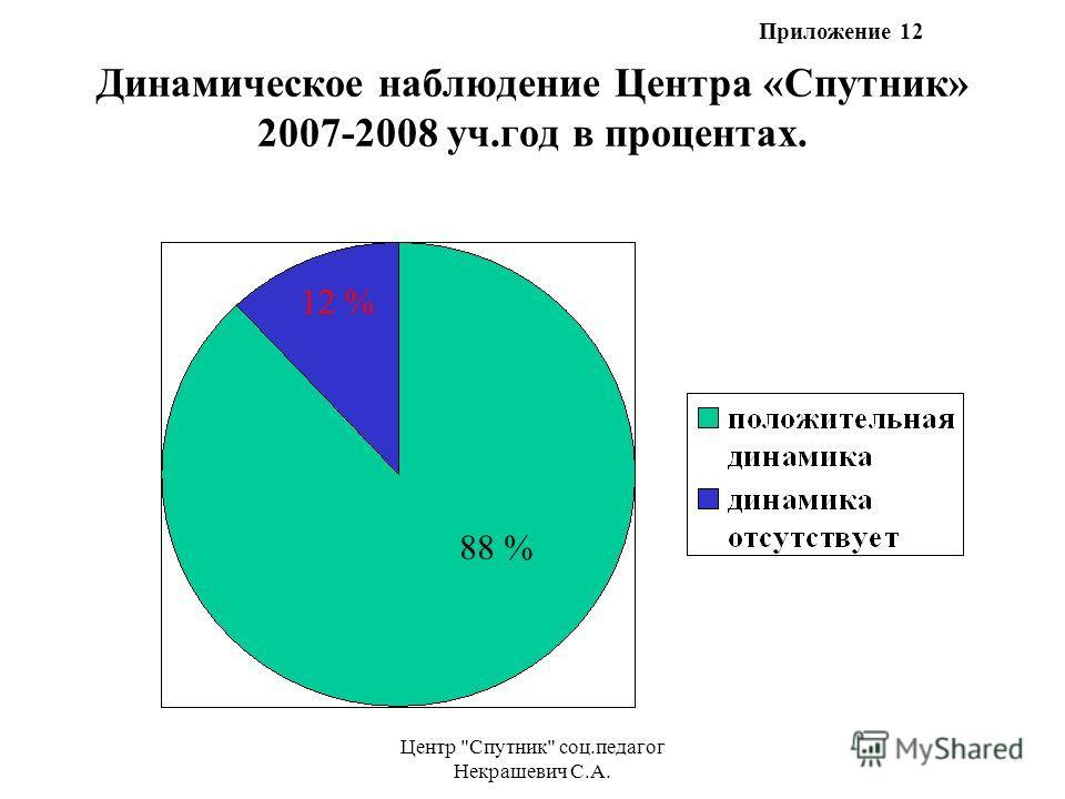 Центр Спутник соц.педагог Некрашевич С.А. Динамическое наблюдение Центра «Спутник» 2007-2008 уч.год в процентах. 88 % 12 % Приложение 12