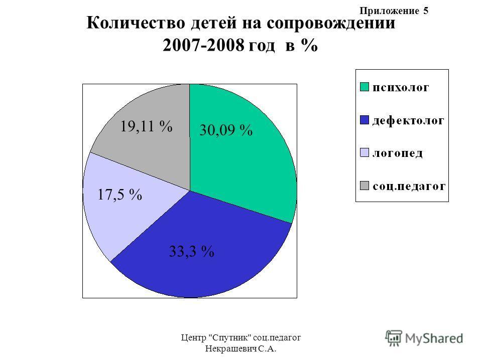 Центр Спутник соц.педагог Некрашевич С.А. Количество детей на сопровождении 2007-2008 год в % 30,09 % 33,3 % 17,5 % 19,11 % Приложение 5