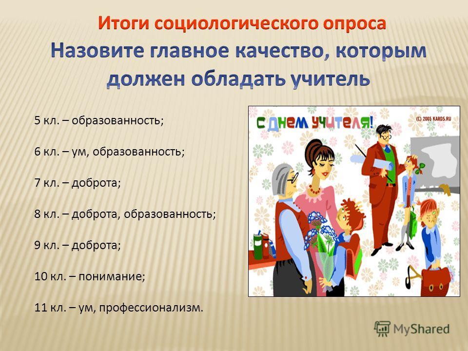 5 кл. – образованность; 6 кл. – ум, образованность; 7 кл. – доброта; 8 кл. – доброта, образованность; 9 кл. – доброта; 10 кл. – понимание; 11 кл. – ум, профессионализм.