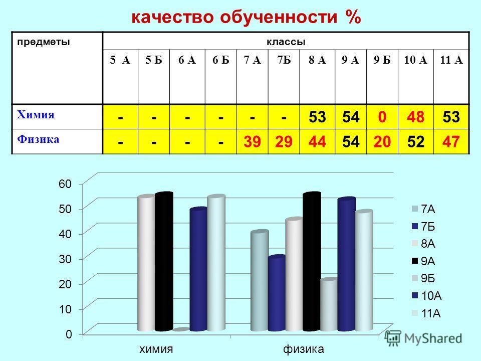 качество обученности % предметыклассы 5 А5 Б6 А6 Б7 А7Б8 А9 А9 Б10 А11 А Химия ------535404853 Физика ----39294454205247