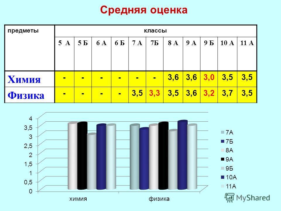 Средняя оценка предметыклассы 5 А5 Б6 А6 Б7 А7Б8 А9 А9 Б10 А11 А Химия ------3,6 3,03,5 Физика ----3,53,33,53,63,23,73,5