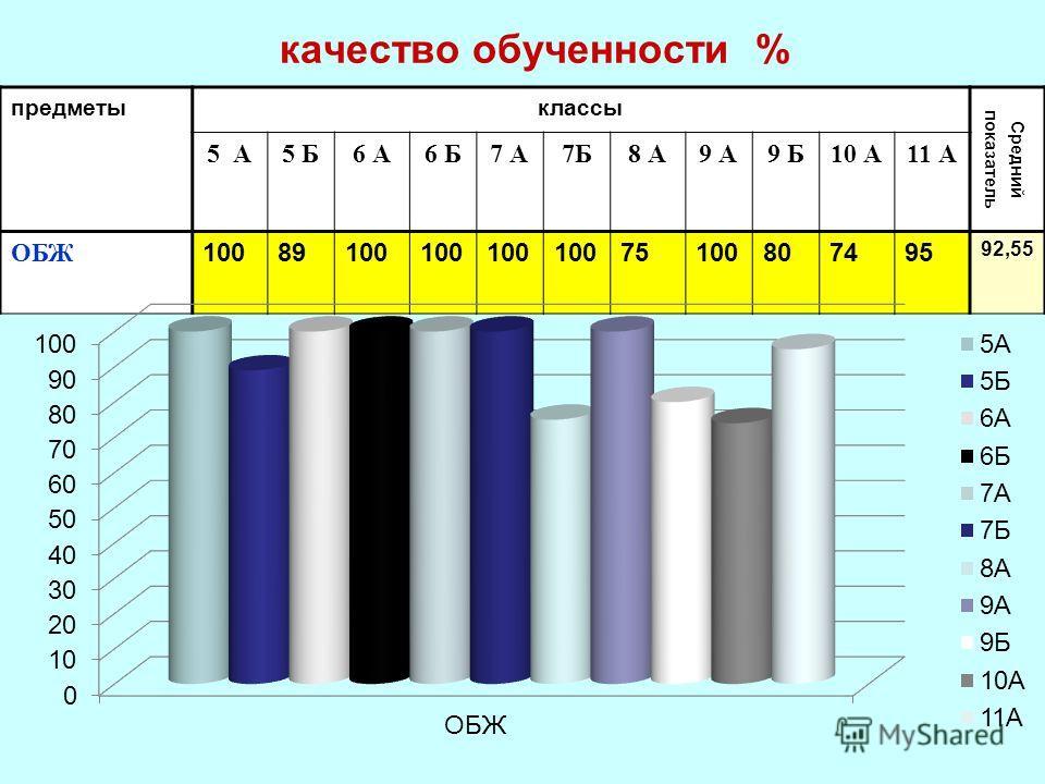 качество обученности % предметыклассы Средний показатель 5 А5 Б6 А6 Б7 А7Б8 А9 А9 Б10 А11 А ОБЖ 10089100 75100807495 92,55