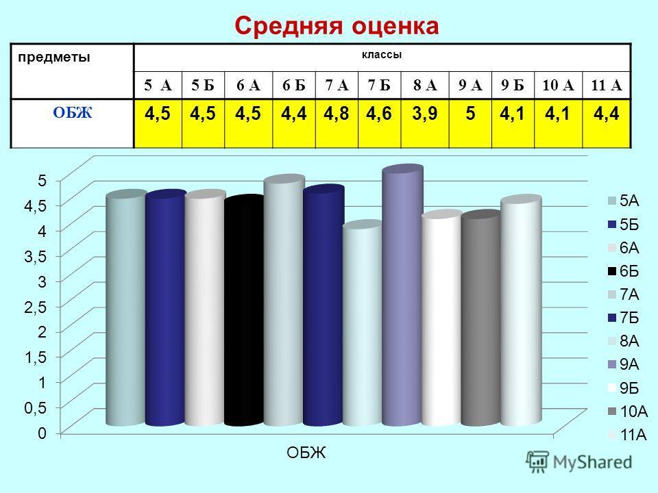 Средняя оценка предметы классы 5 А5 Б6 А6 Б7 А7 Б8 А9 А9 Б10 А11 А ОБЖ 4,5 4,44,84,63,954,1 4,4