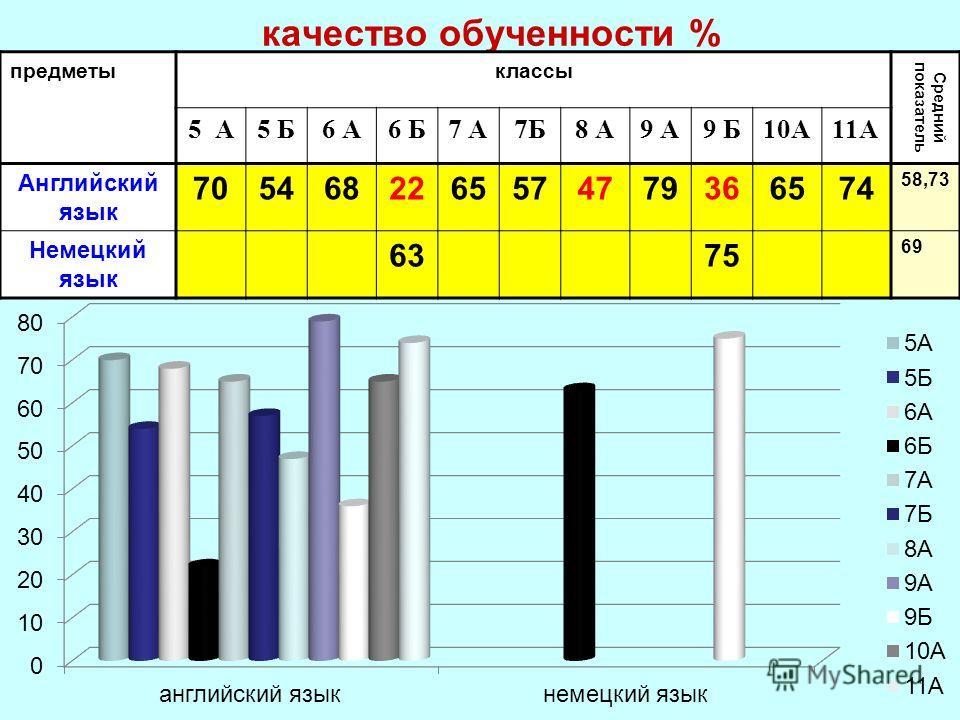 качество обученности % предметыклассы Средний показатель 5 А5 Б6 А6 Б7 А7Б8 А9 А9 Б10А11А Английский язык 7054682265574779366574 58,73 Немецкий язык 6375 69