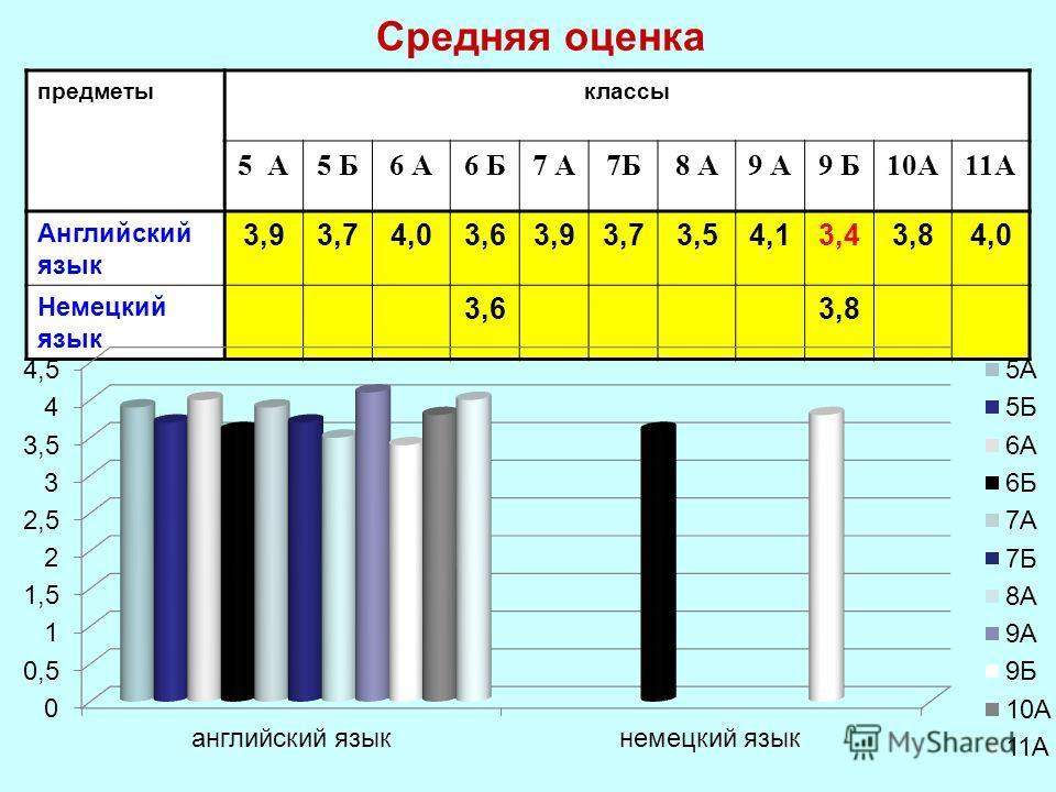 Средняя оценка предметыклассы 5 А5 Б6 А6 Б7 А7Б8 А9 А9 Б10А11А Английский язык 3,93,74,03,63,93,73,54,13,43,84,0 Немецкий язык 3,63,8