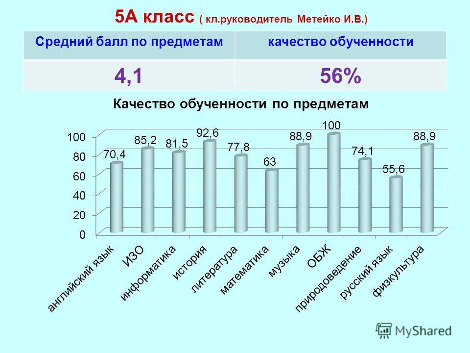5А класс ( кл.руководитель Метейко И.В.) Средний балл по предметамкачество обученности 4,156%